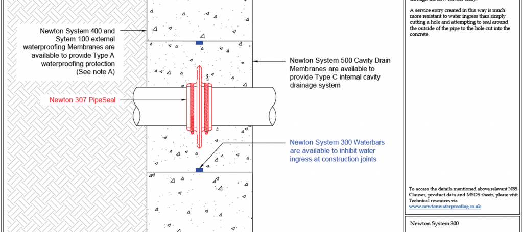 Technical drawing of a Type B waterproofing system