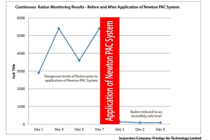 Radon Monitoring Chart
