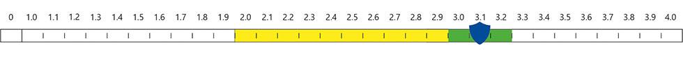 Newton Waterproofing Index - 2.0-3.2