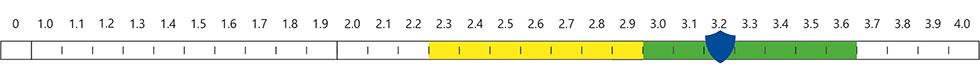 Newton Waterproofing Index - 2.3-3.6