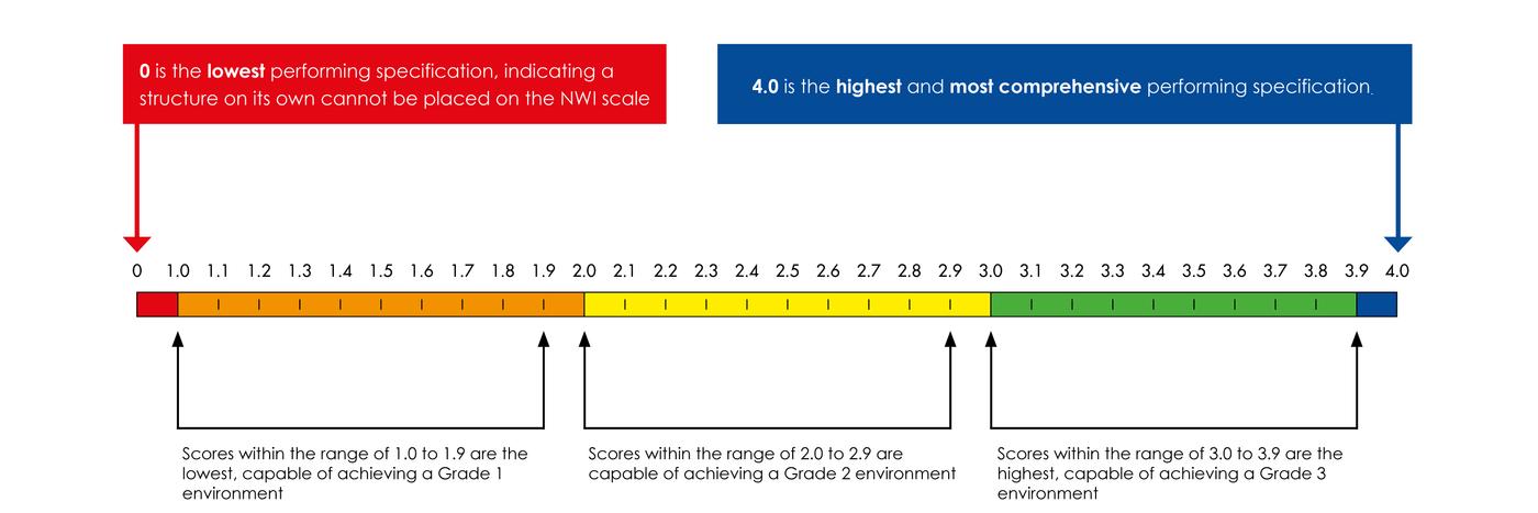 Newton scoring scale